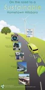Electric Vehicle Display